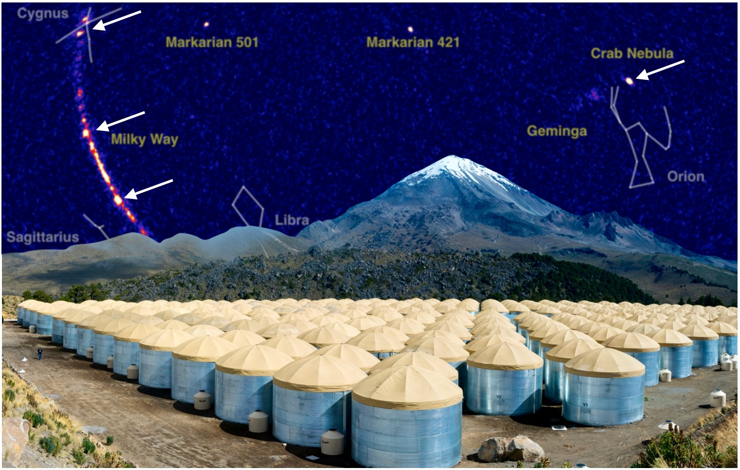 This compound graphic shows a view of the sky in ultra-high energy gamma rays. The arrows indicate the four sources of gamma rays with energies over 100 TeV from within our galaxy (courtesy of the HAWC collaboration) imposed over a photo of the HAWC Observatory's 300 large water tanks. The tanks contain sensitive light detectors that measure showers of particles produced by the gamma rays striking the atmosphere more than 10 miles overhead. Credit: Jordan Goodman