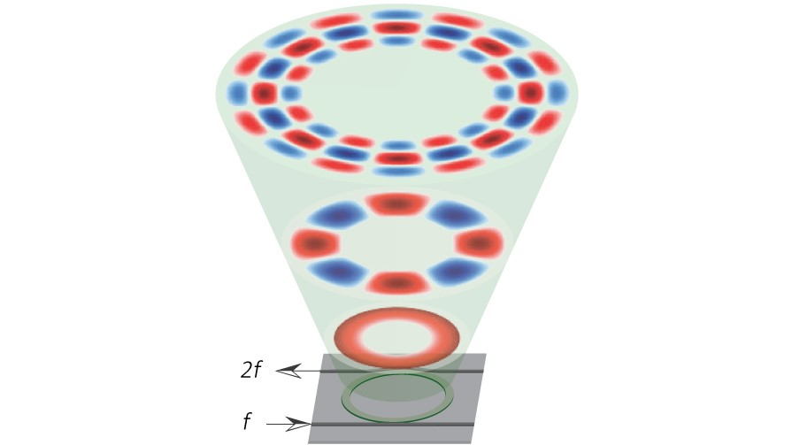 A new photonic chip can double the frequency (f) of incoming light using a circular ring 23 microns across. The ring is tailored to generate and hold light at the input frequency and at its second harmonic (2f)—just like piano strings or organ tubes can host harmonics of a single tone. The color indicates crests and troughs of the light field, similar to a piano string's displacement pattern when it rings. (Credit: Xiyuan Lu/NIST and UMD)